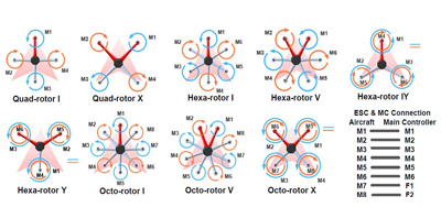 9 Multirotors
