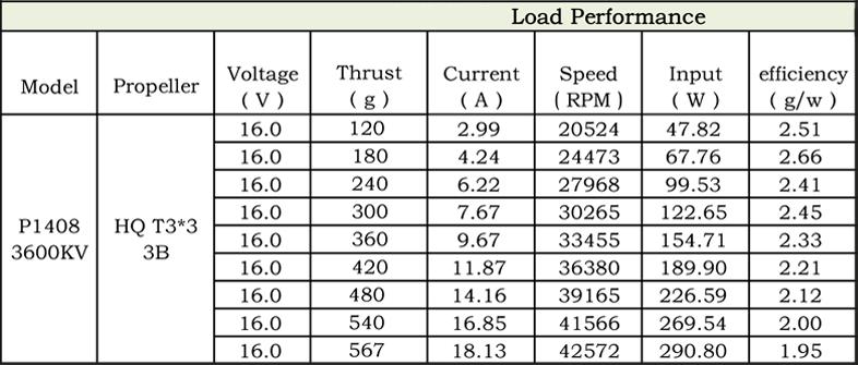 XILO Stealth Motor Stats